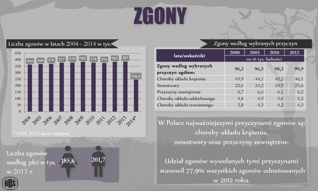 zgony_w_polsce